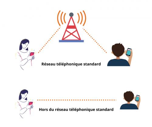smartphone,communication,internet,réseaux,mobile,sans internet,communiquer,radio,talkie-walkie,survivalisme,confinement