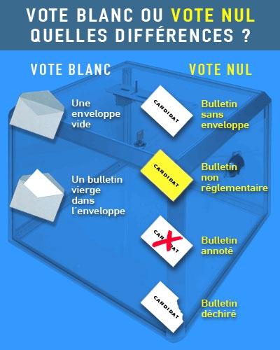 vote-blanc-vote-nul.jpg